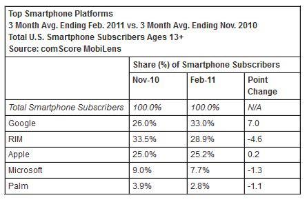 Data-reveals-Samsung-and-Android-rule-the-Us-2