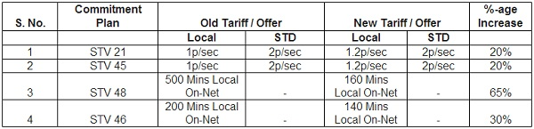 reliance-tariff-increase