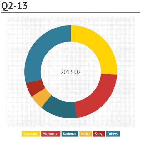 Smartphone-Q2-2013-IDC
