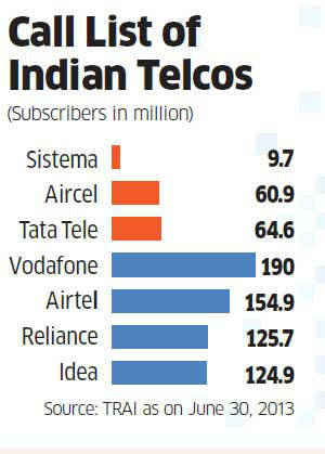 tata-tele-sistema-aircel-in-initial-merger-talks