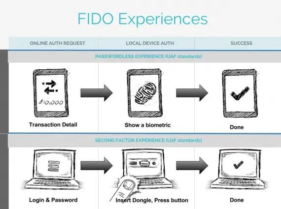 fido-fingerprint-tech