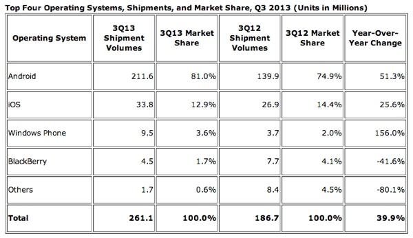 Android-worldwide-market-share