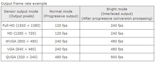 frame-rates-toshiba-bright-mode