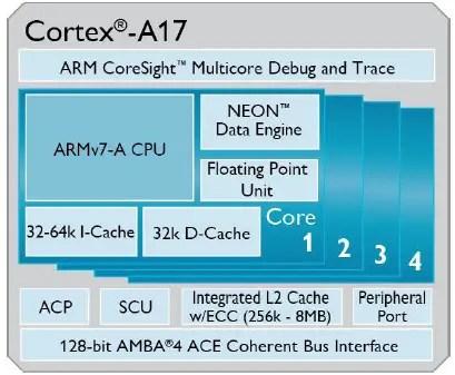 Cortex-A-17