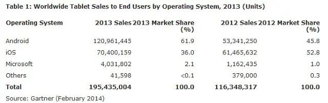 global-tablet-market-share-2013