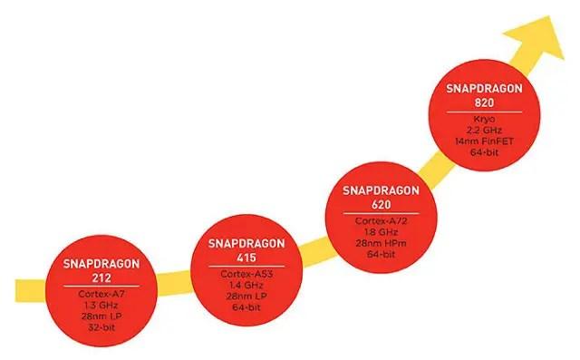 Qualcomm-Snapdragon-820-CPU-chart
