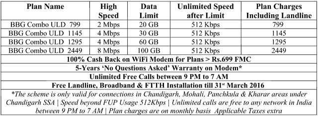 bsnl-broadband-plan-chandigarh