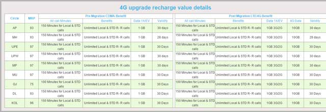 reliance-mobile-4g-recharge-plans