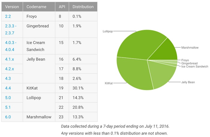android-marshmallow-distribution-july-stats