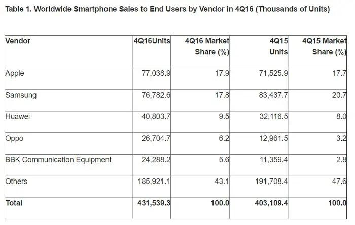 gartner-smartphone-sales-q4-2016