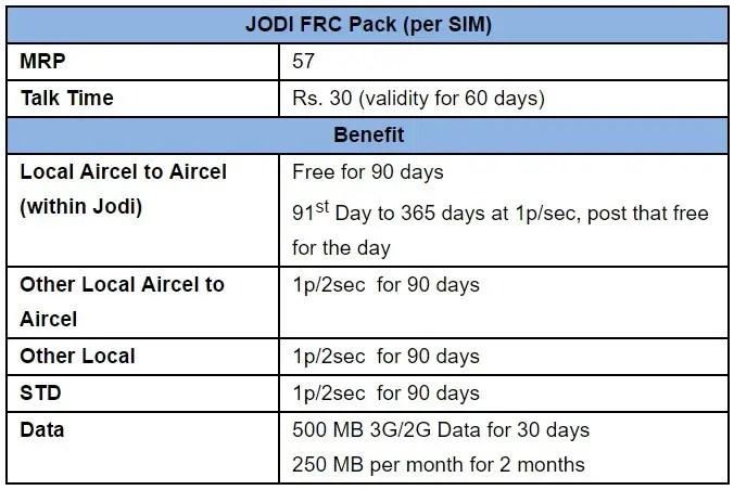 aircel-jodi-offer