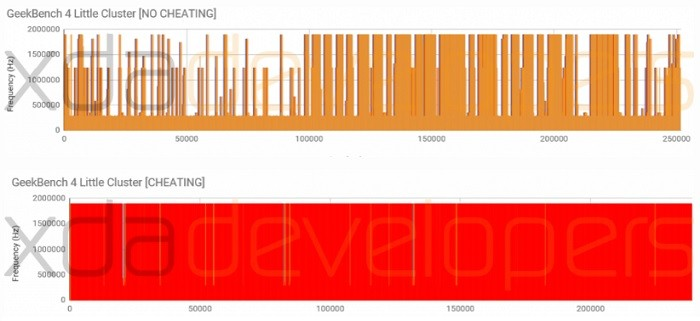 oneplus-5-benchmark-cheating-little-cluster