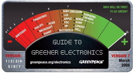 Greenpeace lista