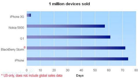 miljoona myytyä puhelinta aika