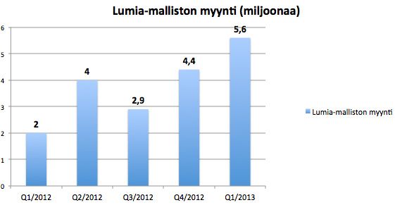 Lumia-myynti