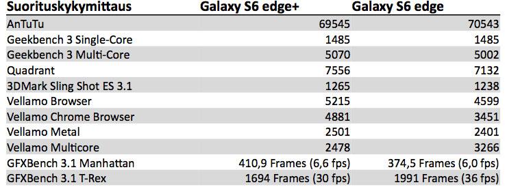 Galaxy S6 edge+ vs. Galaxy S6 edge