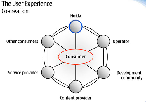 Mobile-review.com Nokia Connection or a new company's