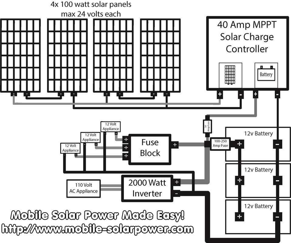 wire size diagram rv solar system