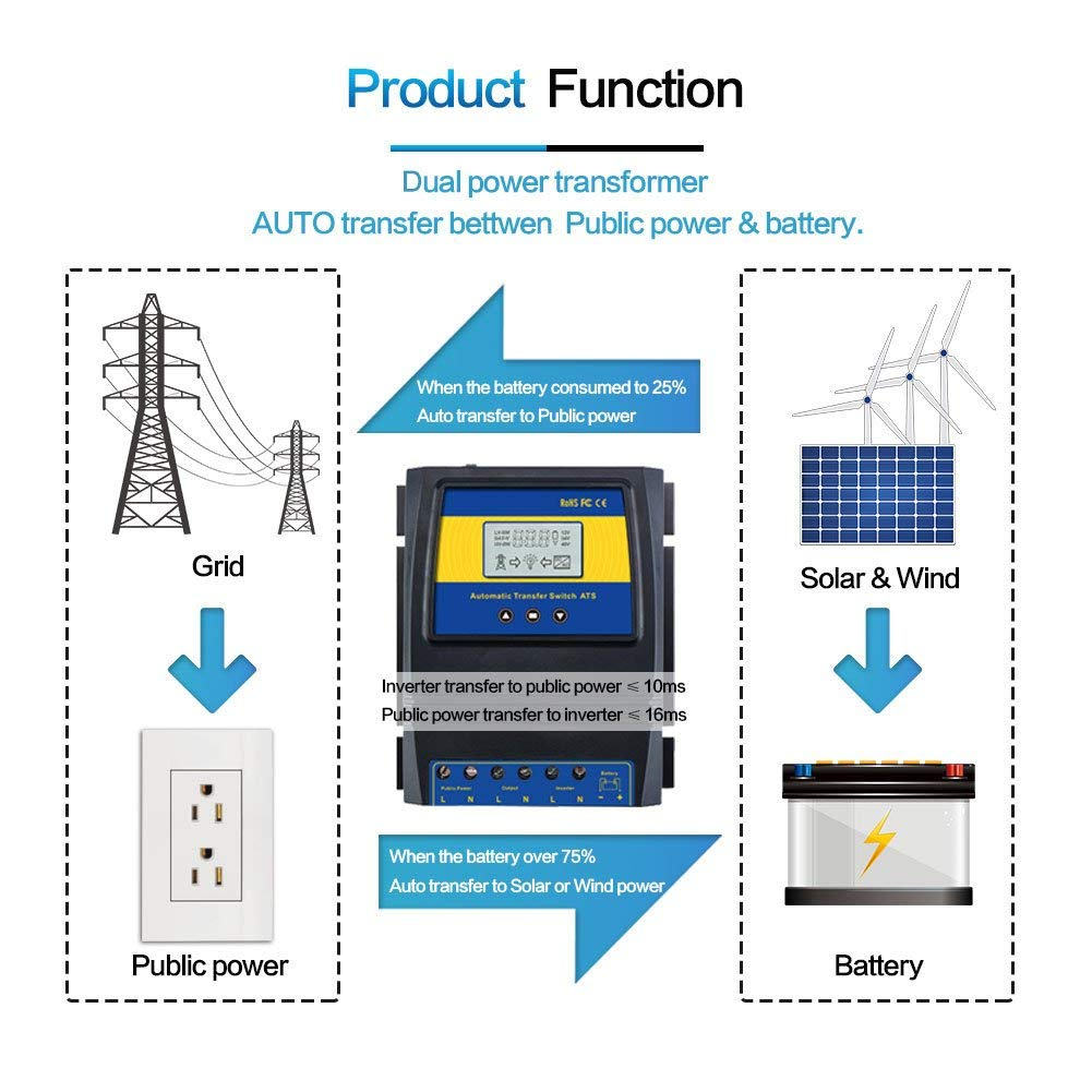 hight resolution of if you have an off grid solar power system and grid power use this switch to power your devices until the solar battery is low then it will switch to grid
