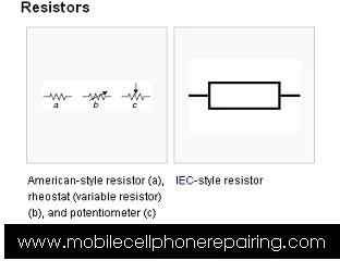 Circuit Symbol of Resistor - American-style resistor (a), rheostat (variable resistor) (b), and potentiometer (c), IEC-style resistor