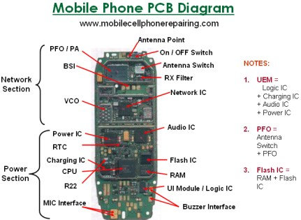 Mobile Phone PCB Layout Diagram