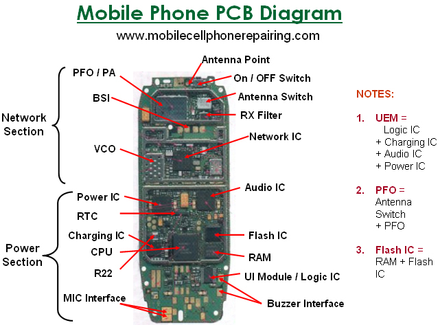 Mobile Phone Parts Identification