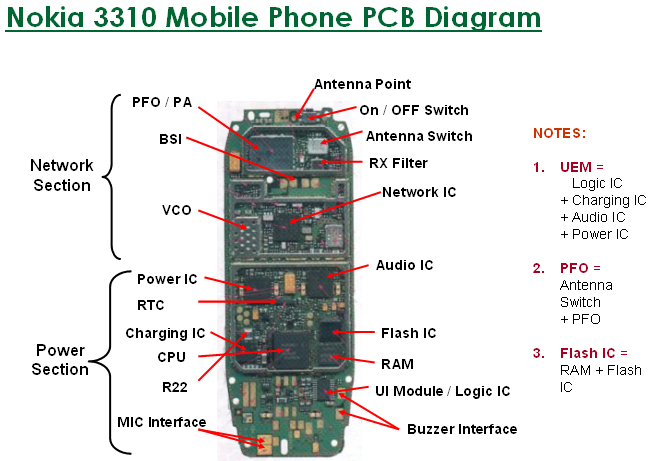 nokia circuit diagram pdf auto electrical wiring diagram u2022 rh 6weeks co uk