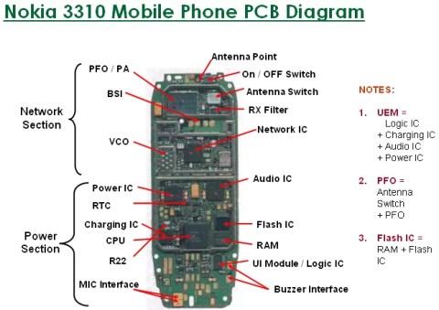 Mobile Phone Repairing