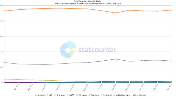 Android Global Market Share