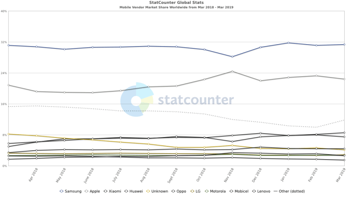 Samsung Mobile Phone Market Share