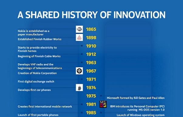Infographic: Nokia and Microsoft - A Shared History of Innovation