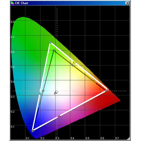 Panasonic TH-42 PV 71 F - CIE Chart