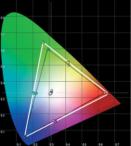 Panasonic TH-42 PZ 800 E - CIE Chart