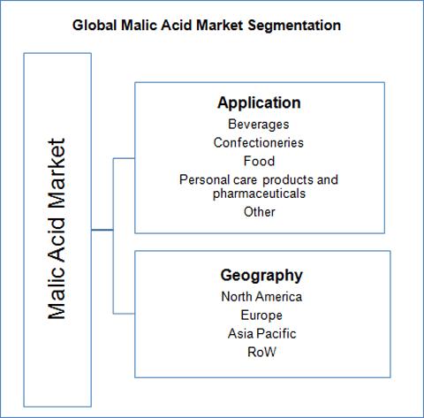 malic-acid-market