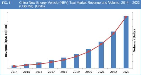 china-new-energy-vehicle-nev-taxi-market