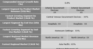 Catheter Stabilization Devices Market