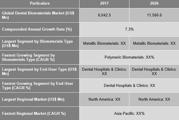 Dental Biomaterials Market
