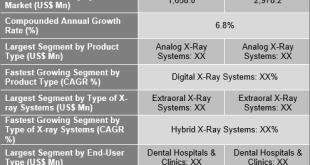 Dental X-Ray Systems Market