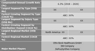 Ligament Stabilizers Market