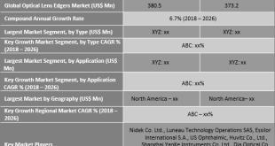 Optical Lens Edgers Market