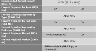 Patient Handling Equipment Market