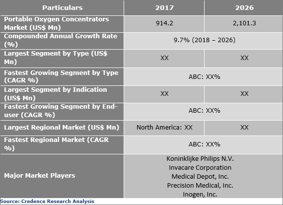 Portable Oxygen Concentrators Market Expected to Reach US$ 2,101.3 Mn by 2026 - Credence Research