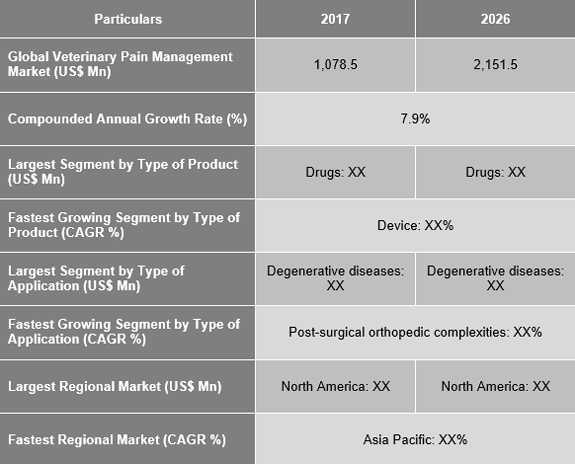 Veterinary Pain Management Market