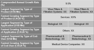 Virus Filtration Market