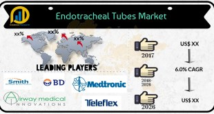 Endotracheal Tubes Market