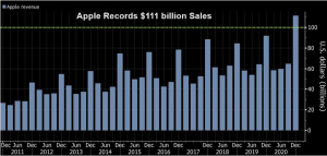 Apple Records $111 billion Sales