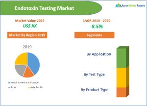Endotoxin Testing Market