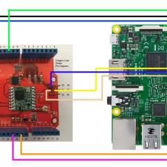 Raspberry Pi 3 Model B Wiring Diagram Symantec Endpoint Protection Architecture Pin Apple