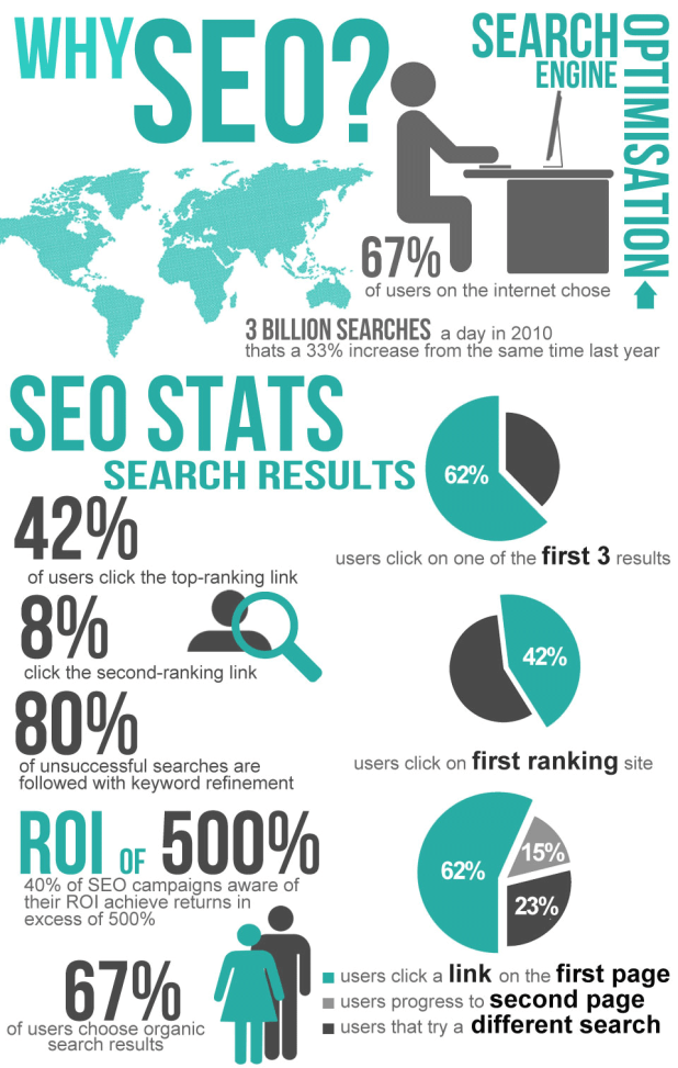 Why-SEO-infographic