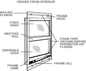 How To Measure and Install Interior Storm Windows